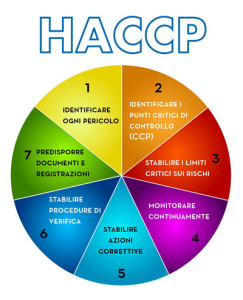 HACCP e piani di autocontrollo: documento informativo ad uso degli OSA