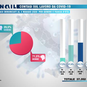 DENUNCE di INFORTUNIO COVID fino al 4 maggio: rapporto INAIL