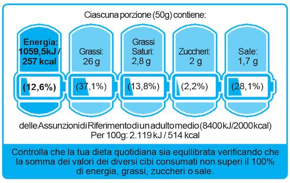 BATTERIA NUTRIZIONALE:  DECRETO PUBBLICATO IN GAZZETTA UFFICIALE