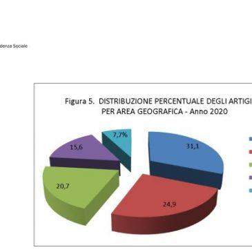 L'ITALIA HA SEMPRE MENO AZIENDE ARTIGIANE E COMMERCIALI